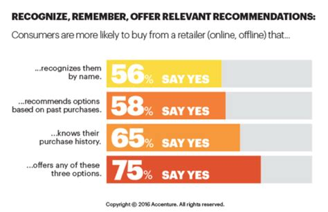 Consumers Want Personalization: Stats Roundup - Business 2