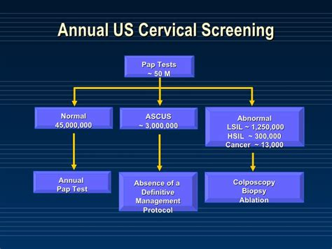 Clinical Uses of HPV Testing