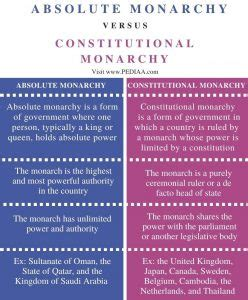 What is the Difference Between Absolute Monarchy and